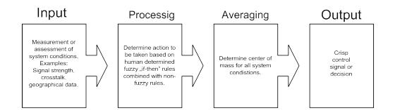 Basic Principles Of Fuzzy Logic